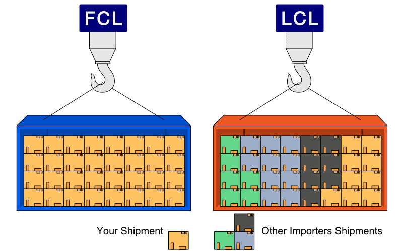LCL-vs-FCL-shipments-image
